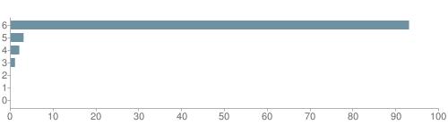 Chart?cht=bhs&chs=500x140&chbh=10&chco=6f92a3&chxt=x,y&chd=t:93,3,2,1,0,0,0&chm=t+93%,333333,0,0,10|t+3%,333333,0,1,10|t+2%,333333,0,2,10|t+1%,333333,0,3,10|t+0%,333333,0,4,10|t+0%,333333,0,5,10|t+0%,333333,0,6,10&chxl=1:|other|indian|hawaiian|asian|hispanic|black|white